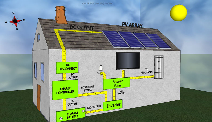 off-grid-solar-systems