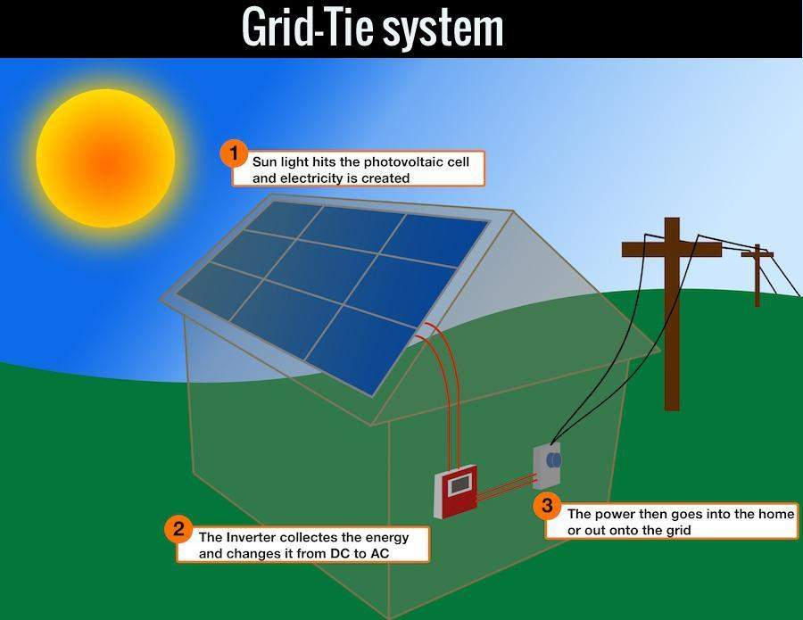 3-➖&gt-information--interested-in-any-grid-tied--hybrid-solar-power-system-s-quotation-s-all-tobe-preplanned-before-any-quotes-can-be-issued-sufficiently-supposed-tobe-applied-throughout-industry