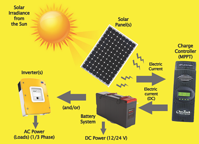 solar-products-&-components