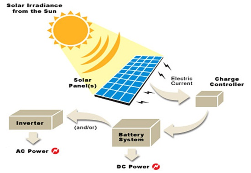 Off Grid Solar System Diagram South Africa Pretoria Gauteng