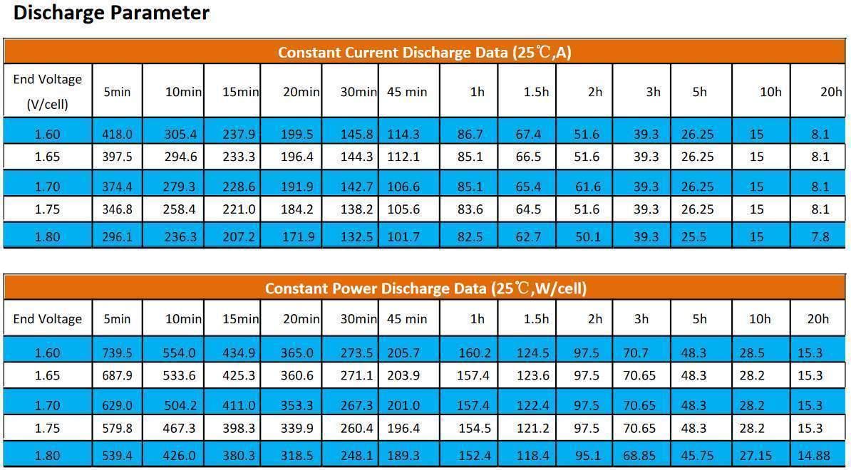 150Ah GEL-VRLA Allgrand Deep Cycle Battery for sale
