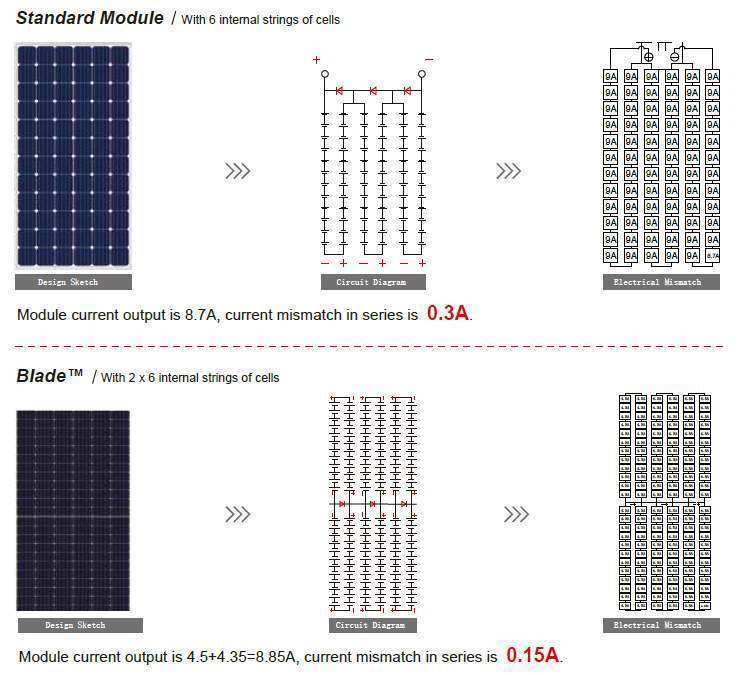 380W Seraphim solar panels for sale in South Africa.